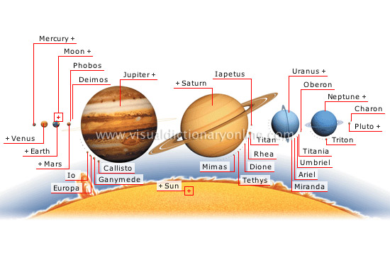 planets and satellites