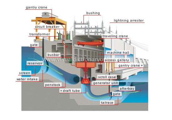 cross section of a hydroelectric power plant