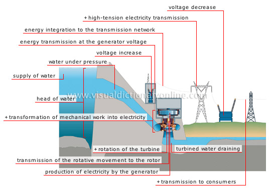 steps in production of electricity