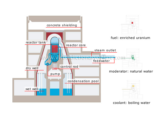 boiling-water reactor