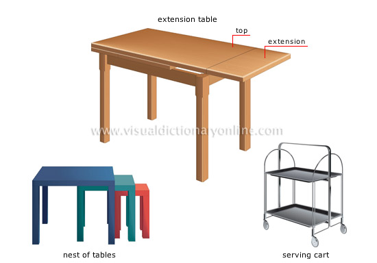 examples of tables