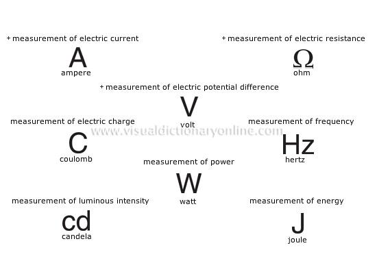 Electrical Measurement Terms : Electrical measurement symbols imagessure