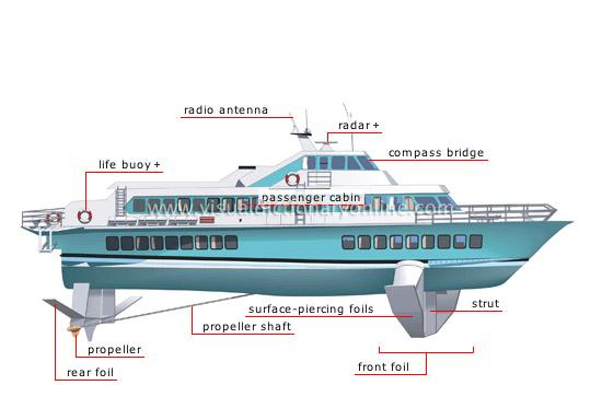 english for logistics and hull maintenance