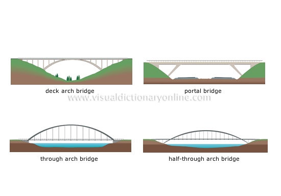 examples of arch bridges