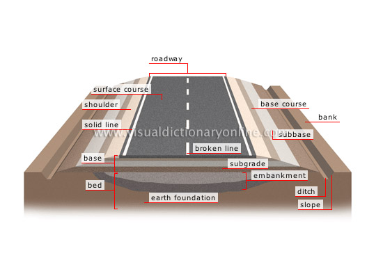 cross section of a road