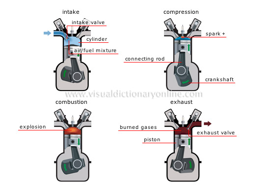 four-stroke-cycle engine