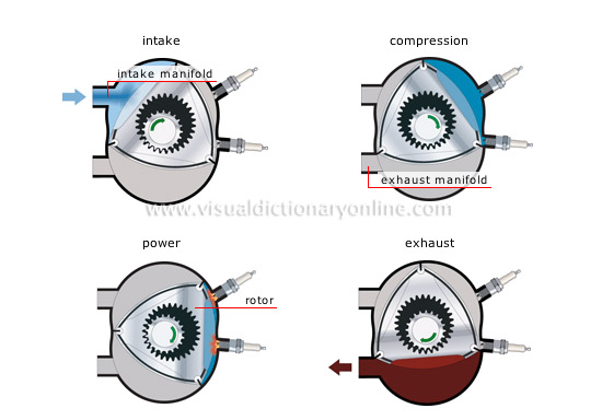 rotary engine cycle